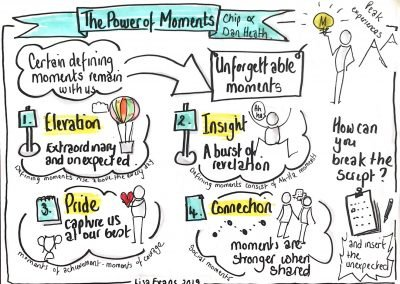 Sketchnote book review The Power of Moments Chip & Dan Heath by Lisa Evans