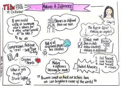 Sketchnote TEDx Speaker Jenny Chang by Lisa Evans