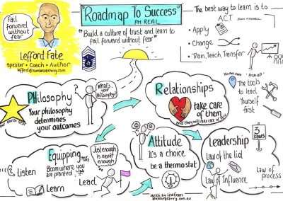 Graphic recording example - roadmap to success