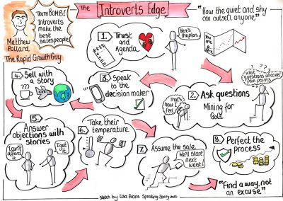 Sketchnote The Introverts Edge By Lisa Evans