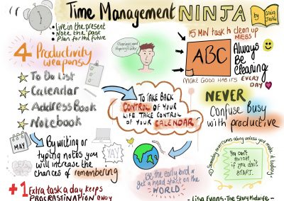 Graphic recording Digital Time Management
