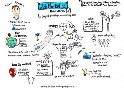 Sketchnote Lisa Evans Adam Franklin