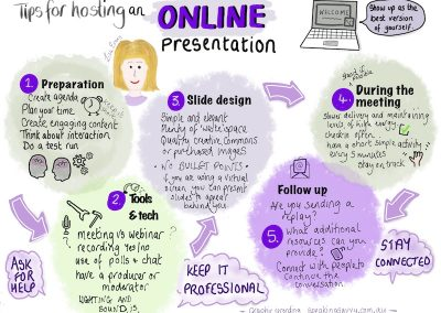 virtual presentation online meeting