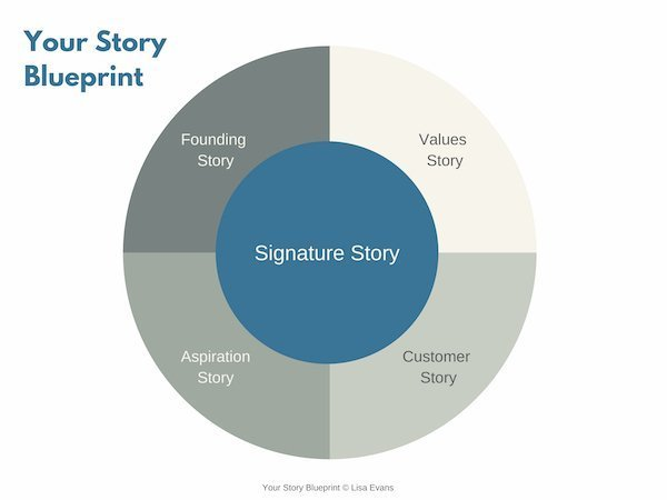 signature story blueprint image